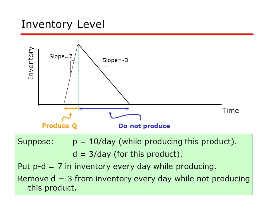 41 Inventory Level Suppose:p = 10/day (while producing this product). d = 3/day (for this product). Put p-d = 7 in inventory every day while producing