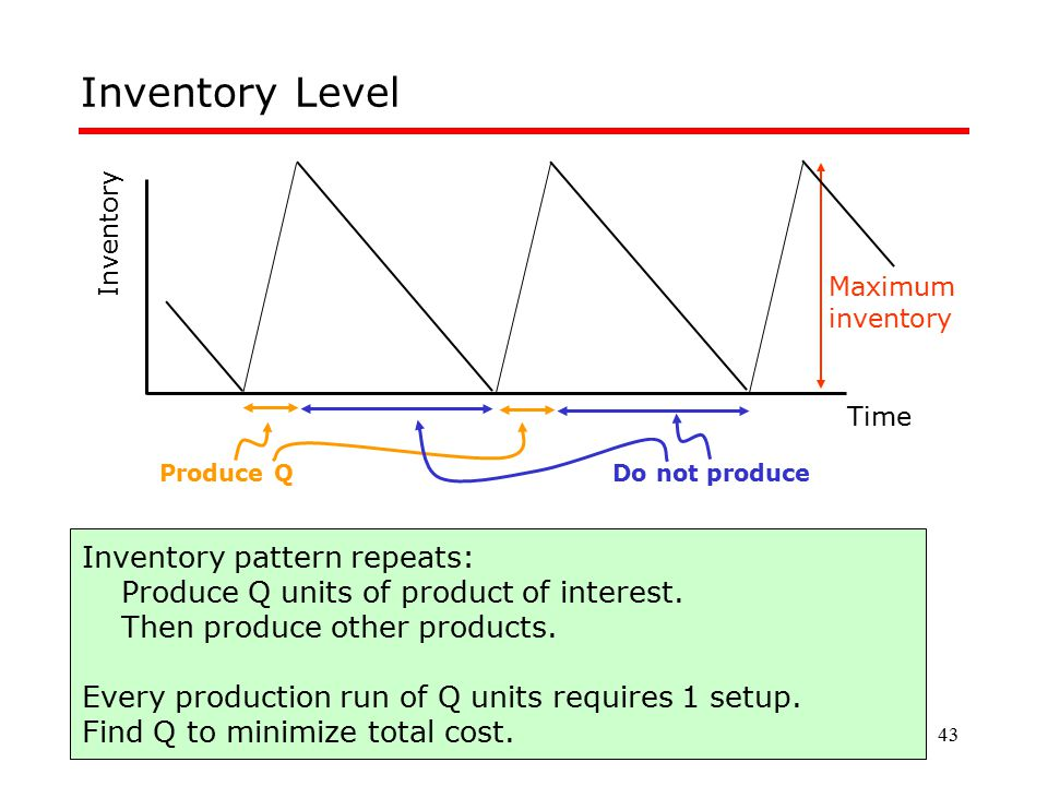 43 Inventory Level Inventory Time Maximum inventory Inventory pattern repeats: Produce Q units of product of interest. Then produce other products. Ev