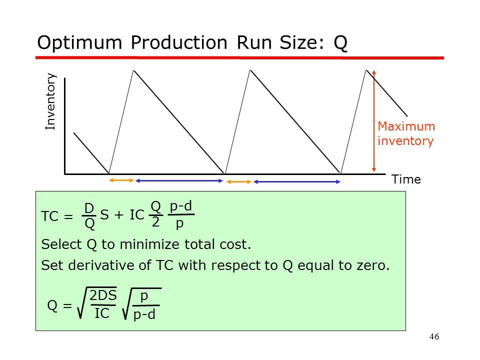 46 Optimum Production Run Size: Q Inventory Time Maximum inventory TC = Q D S + IC 2 Q Q = IC 2DS Select Q to minimize total cost. Set derivative of T