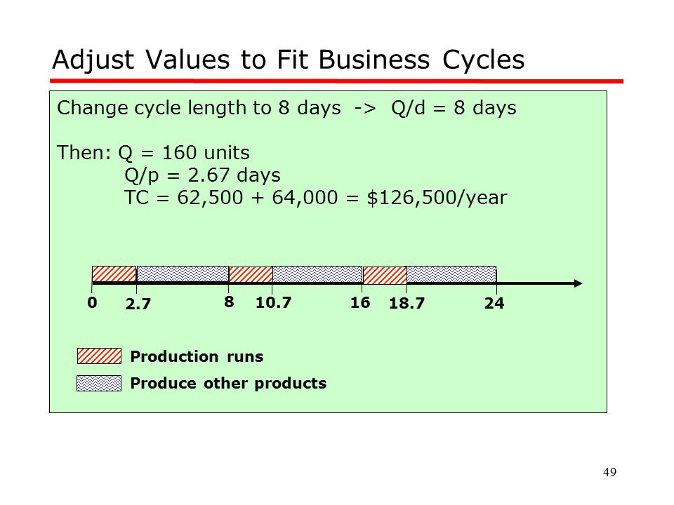49 Adjust Values to Fit Business Cycles Change cycle length to 8 days -> Q/d = 8 days Then: Q = 160 units Q/p = 2.67 days TC = 62,500 + 64,000 = $126,