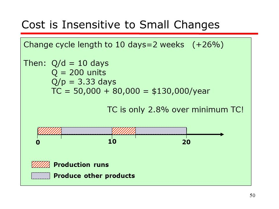 50 Cost is Insensitive to Small Changes Change cycle length to 10 days=2 weeks (+26%) Then:Q/d = 10 days Q = 200 units Q/p = 3.33 days TC = 50,000 + 8