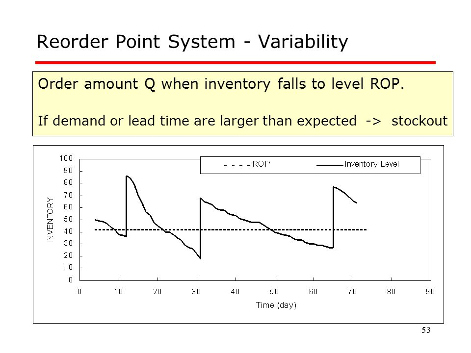 53 Reorder Point System - Variability Order amount Q when inventory falls to level ROP. If demand or lead time are larger than expected -> stockout