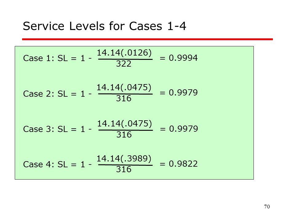 70 Service Levels for Cases 1-4 Case 1: SL = 1 - Case 2: SL = 1 - Case 3: SL = 1 - Case 4: SL = 1 - 14.14(.0126) 322 = 0.9994 14.14(.0475) 316 = 0.997