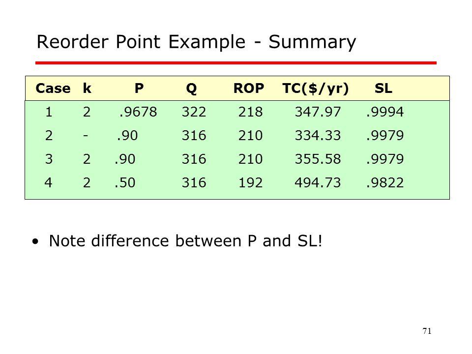 71 Reorder Point Example - Summary Casek P Q ROP TC($/yr) SL 12.9678 322 218 347.97.9994 2-.90 316 210 334.33.9979 32.90 316 210 355.58.9979 42.50 316
