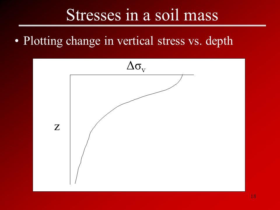 18 Stresses in a soil mass Plotting change in vertical stress vs. depth z Δσ v