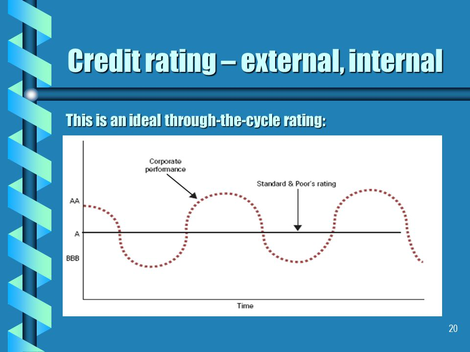 20 Credit rating – external, internal This is an ideal through-the-cycle rating:
