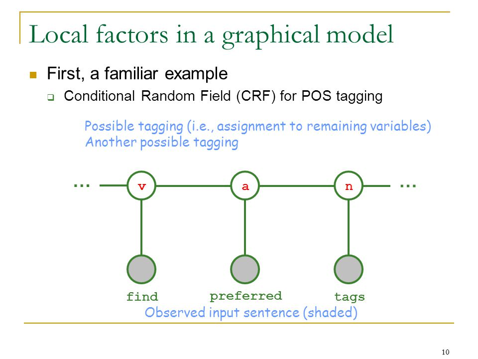 10 Local factors in a graphical model First, a familiar example  Conditional Random Field (CRF) for POS tagging … … find preferred tags van Possible tagging (i.e., assignment to remaining variables) Another possible tagging Observed input sentence (shaded)