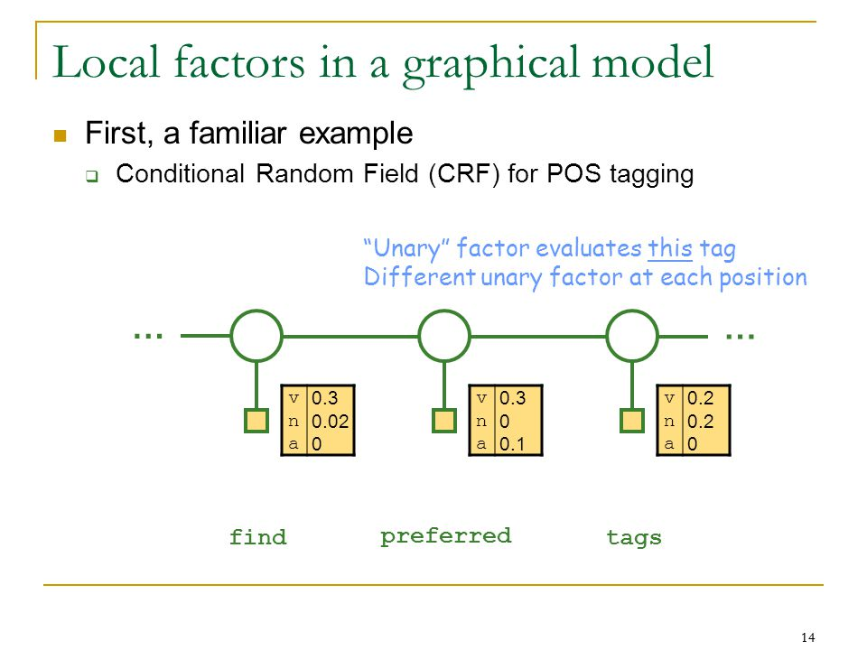14 Local factors in a graphical model First, a familiar example  Conditional Random Field (CRF) for POS tagging … … find preferred tags v 0.2 n a 0 Unary factor evaluates this tag Different unary factor at each position v 0.3 n 0.02 a 0 v 0.3 n 0 a 0.1