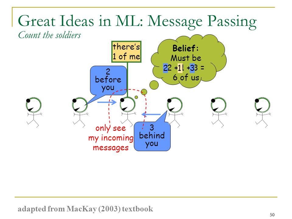 50 Great Ideas in ML: Message Passing 50 3 behind you 2 before you there's 1 of me Belief: Must be 2 + 1 + 3 = 6 of us only see my incoming messages 231 Count the soldiers adapted from MacKay (2003) textbook