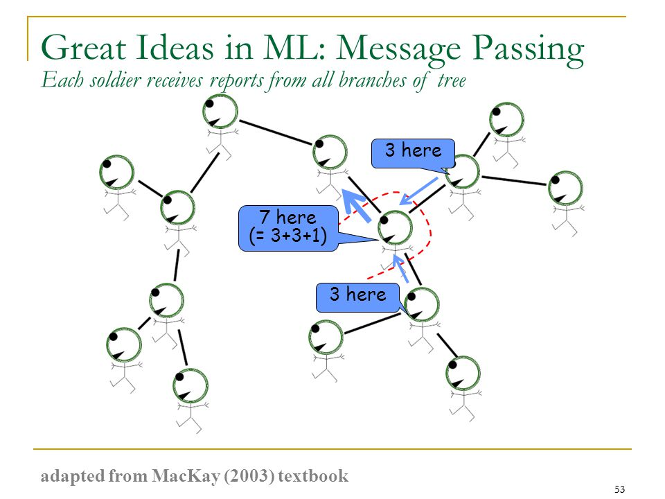 53 Great Ideas in ML: Message Passing 53 3 here 7 here (= 3+3+1) Each soldier receives reports from all branches of tree adapted from MacKay (2003) textbook