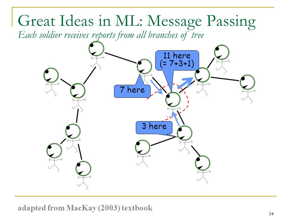 54 Great Ideas in ML: Message Passing 54 7 here 3 here 11 here (= 7+3+1) Each soldier receives reports from all branches of tree adapted from MacKay (2003) textbook