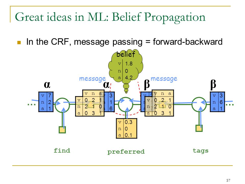 57 … … find preferred tags Great ideas in ML: Belief Propagation v 0.3 n 0 a 0.1 v 1.8 n 0 a 4.2 αβα belief message v 2 n 1 a 7 In the CRF, message passing = forward-backward v 7 n 2 a 1 v 3 n 1 a 6 β vna v 021 n 210 a 031 v 3 n 6 a 1 vna v 021 n 210 a 031
