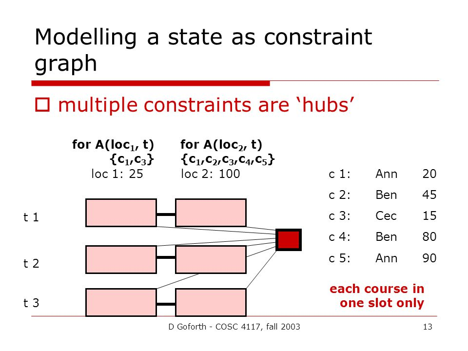 D Goforth - COSC 4117, fall 200313 Modelling a state as constraint graph  multiple constraints are 'hubs' loc 1: 25loc 2: 100 t 1 t 2 t 3 c 1:Ann20 c 2:Ben45 c 3:Cec 15 c 4:Ben80 c 5:Ann90 for A(loc 1, t) {c 1,c 3 } for A(loc 2, t) {c 1,c 2,c 3,c 4,c 5 } each course in one slot only