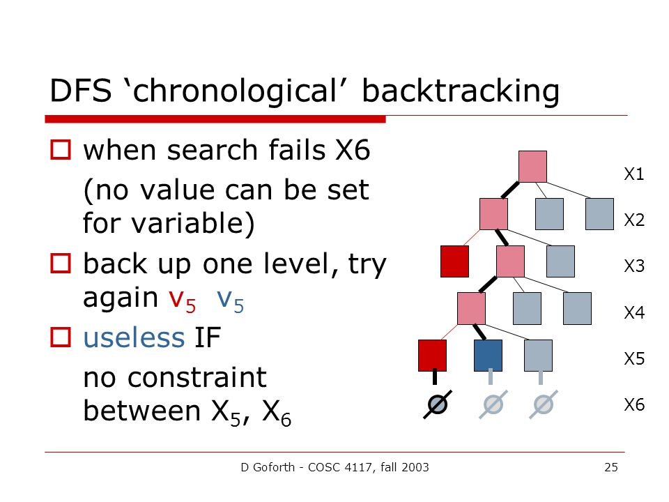 D Goforth - COSC 4117, fall 200325 DFS 'chronological' backtracking  when search fails X6 (no value can be set for variable)  back up one level, try again v 5 v 5  useless IF no constraint between X 5, X 6 X1 X2 X3 X4 X5 X6