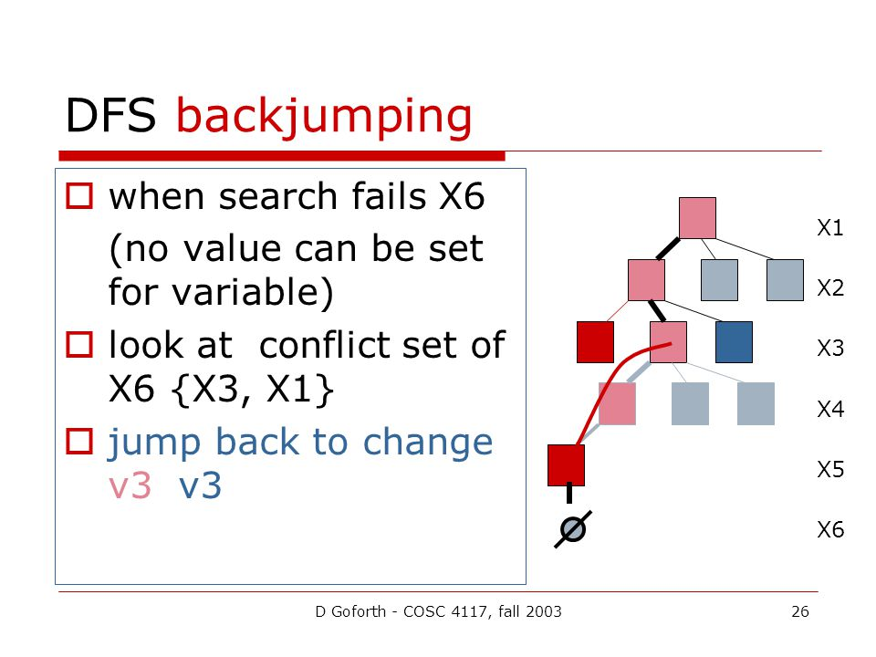 D Goforth - COSC 4117, fall 200326 DFS backjumping  when search fails X6 (no value can be set for variable)  look at conflict set of X6 {X3, X1}  jump back to change v3 v3 X1 X2 X3 X4 X5 X6