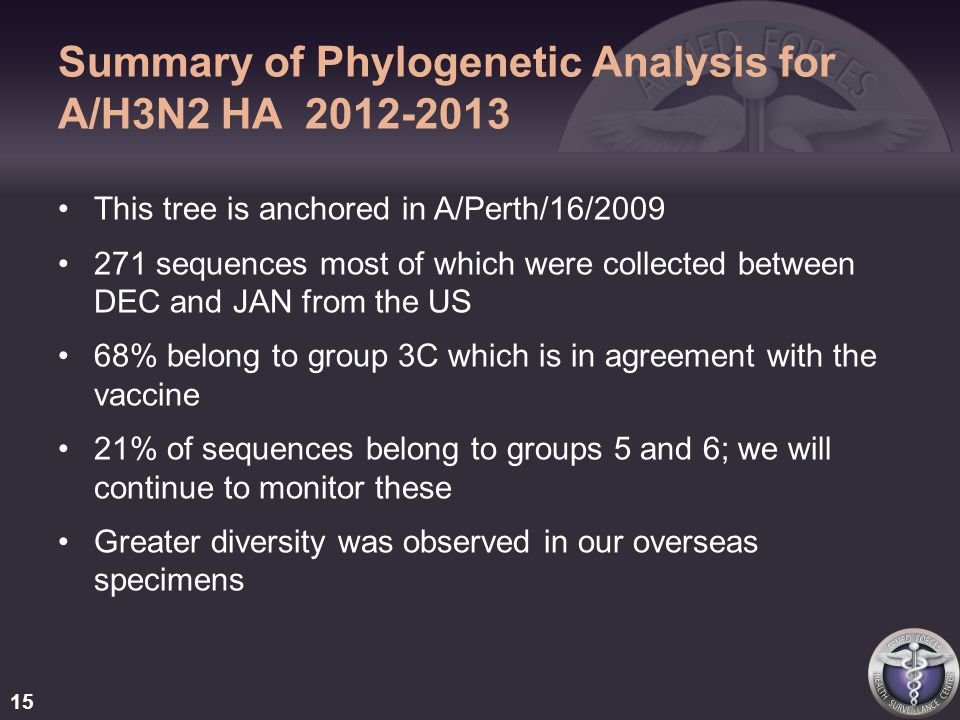 Summary of Phylogenetic Analysis for A/H3N2 HA 2012-2013 This tree is anchored in A/Perth/16/2009 271 sequences most of which were collected between DEC and JAN from the US 68% belong to group 3C which is in agreement with the vaccine 21% of sequences belong to groups 5 and 6; we will continue to monitor these Greater diversity was observed in our overseas specimens 15