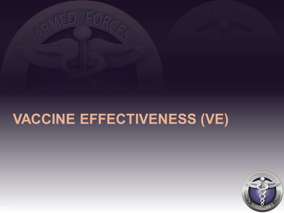 VACCINE EFFECTIVENESS (VE) 20