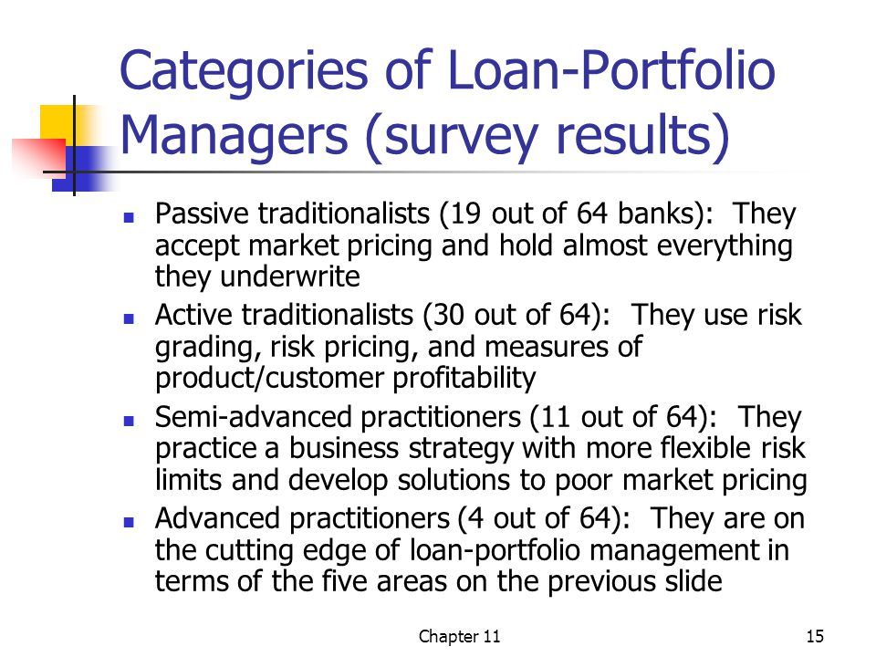 Chapter 1115 Categories of Loan-Portfolio Managers (survey results) Passive traditionalists (19 out of 64 banks): They accept market pricing and hold almost everything they underwrite Active traditionalists (30 out of 64): They use risk grading, risk pricing, and measures of product/customer profitability Semi-advanced practitioners (11 out of 64): They practice a business strategy with more flexible risk limits and develop solutions to poor market pricing Advanced practitioners (4 out of 64): They are on the cutting edge of loan-portfolio management in terms of the five areas on the previous slide