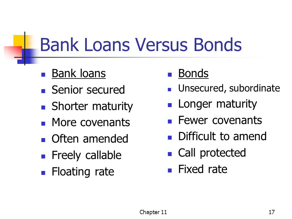 Chapter 1117 Bank Loans Versus Bonds Bank loans Senior secured Shorter maturity More covenants Often amended Freely callable Floating rate Bonds Unsecured, subordinate Longer maturity Fewer covenants Difficult to amend Call protected Fixed rate