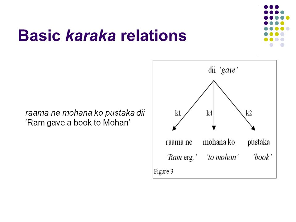 Basic karaka relations raama ne mohana ko pustaka dii 'Ram gave a book to Mohan'