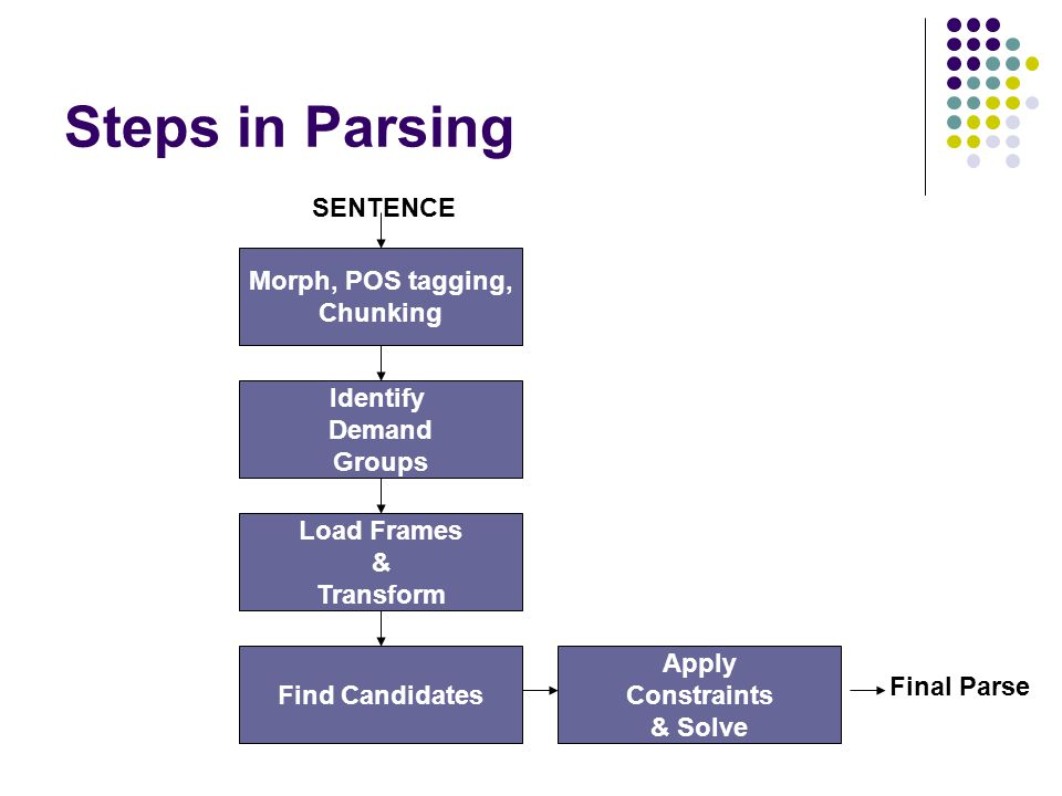 Steps in Parsing Morph, POS tagging, Chunking SENTENCE Identify Demand Groups Load Frames & Transform Find Candidates Apply Constraints & Solve Final Parse