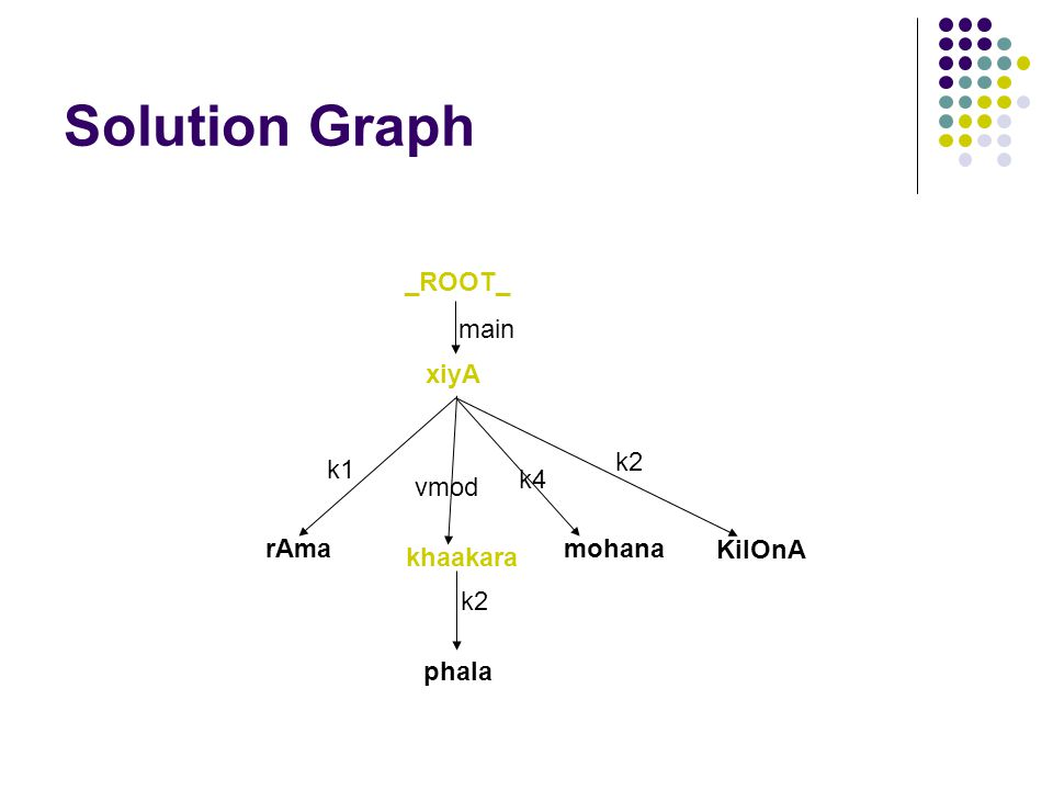 Solution Graph xiyA KilOnA mohanarAma k2 k4 k1 _ROOT_ main khaakara phala k2 vmod