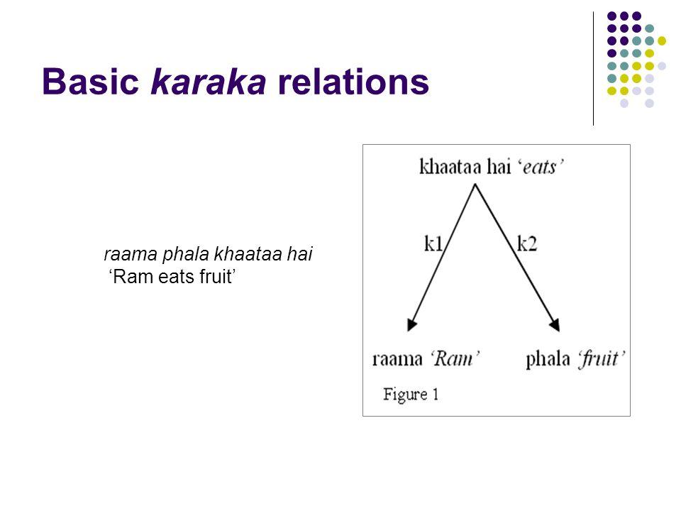 Basic karaka relations raama phala khaataa hai 'Ram eats fruit'