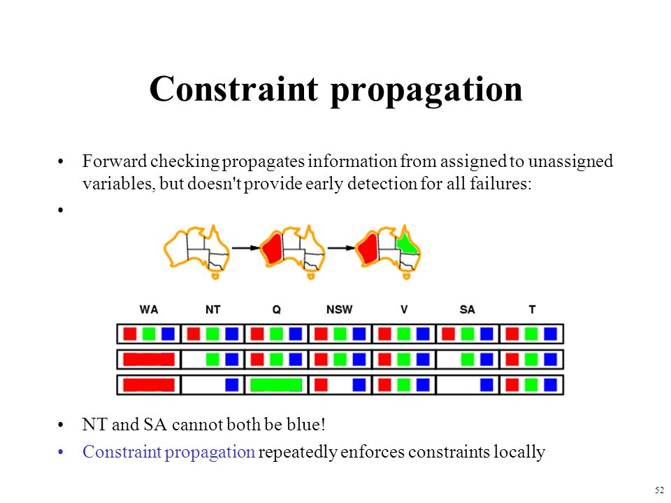 52 Constraint propagation Forward checking propagates information from assigned to unassigned variables, but doesn t provide early detection for all failures: NT and SA cannot both be blue.