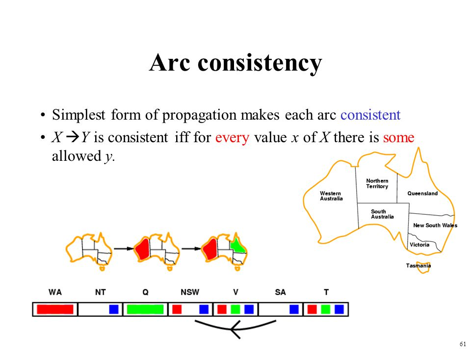 61 Arc consistency Simplest form of propagation makes each arc consistent X  Y is consistent iff for every value x of X there is some allowed y.