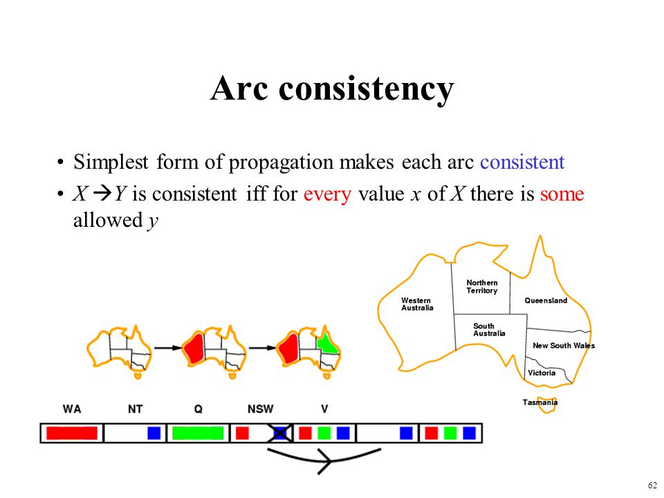 62 Arc consistency Simplest form of propagation makes each arc consistent X  Y is consistent iff for every value x of X there is some allowed y