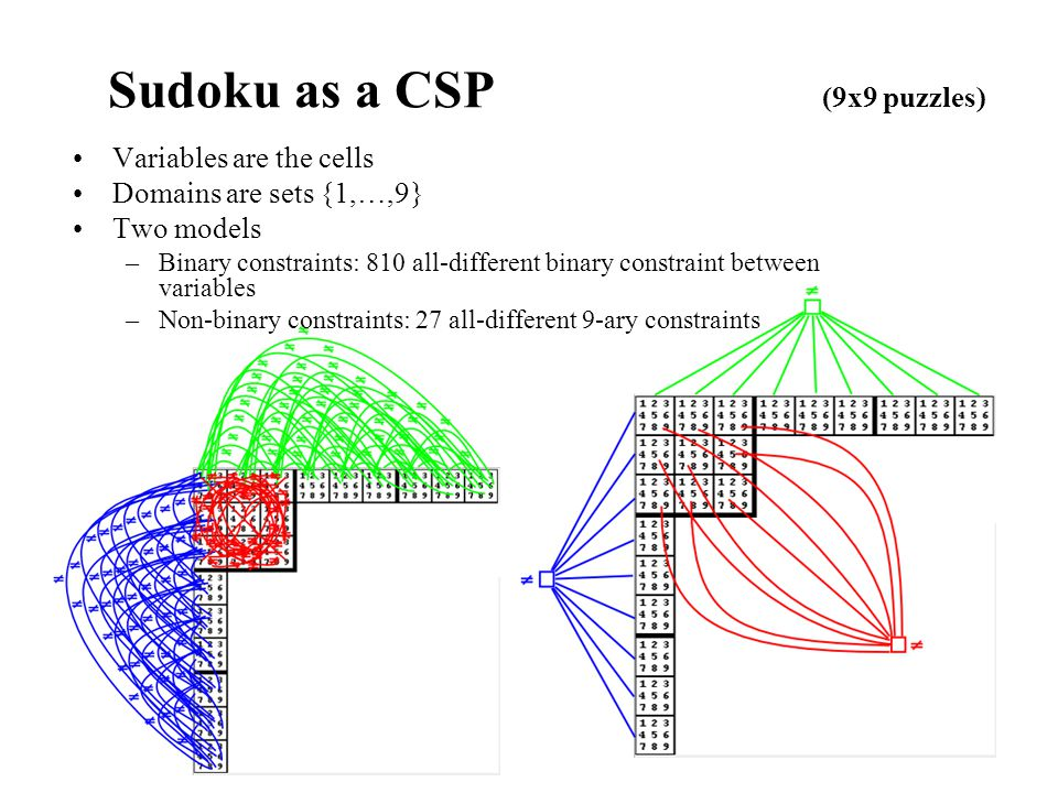 Sudoku as a CSP (9x9 puzzles) Variables are the cells Domains are sets {1,…,9} Two models –Binary constraints: 810 all-different binary constraint between variables –Non-binary constraints: 27 all-different 9-ary constraints