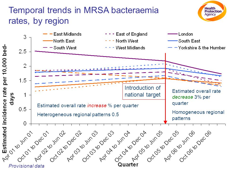 Temporal trends in MRSA bacteraemia rates, by region Provisional data Introduction of national target Estimated overall rate increase % per quarter Heterogeneous regional patterns 0.5 Estimated overall rate decrease 3% per quarter Homogeneous regional patterns