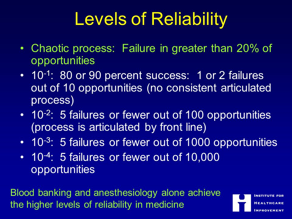 Levels of Reliability Chaotic process: Failure in greater than 20% of opportunities 10 -1 : 80 or 90 percent success: 1 or 2 failures out of 10 opportunities (no consistent articulated process) 10 -2 : 5 failures or fewer out of 100 opportunities (process is articulated by front line) 10 -3 : 5 failures or fewer out of 1000 opportunities 10 -4 : 5 failures or fewer out of 10,000 opportunities Blood banking and anesthesiology alone achieve the higher levels of reliability in medicine
