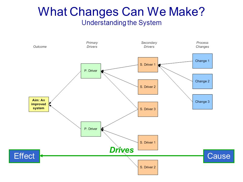 What Changes Can We Make? Understanding the System CauseEffect Drives