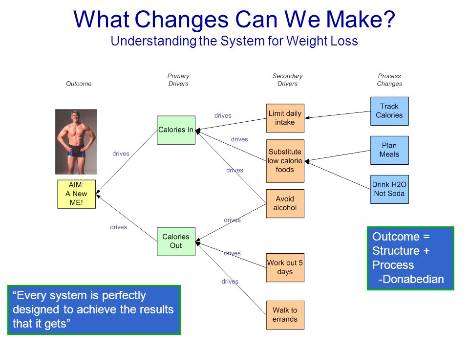 """What Changes Can We Make? Understanding the System for Weight Loss """"Every system is perfectly designed to achieve the results that it gets"""" Outcome ="""