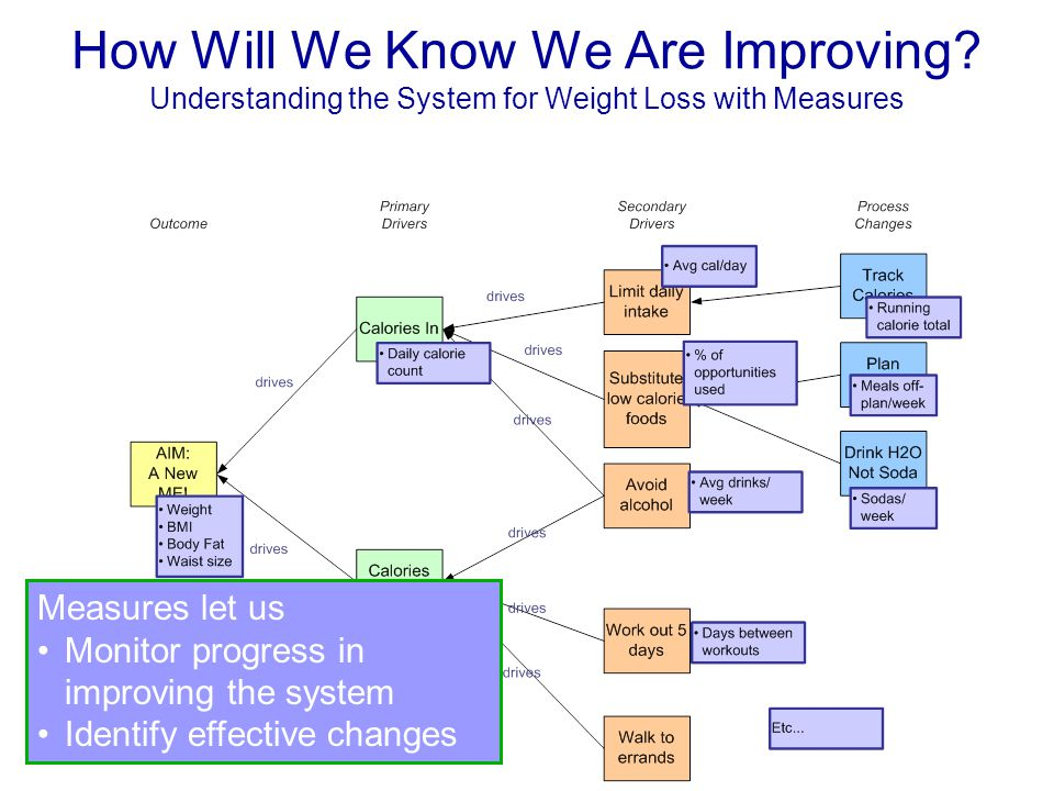 How Will We Know We Are Improving? Understanding the System for Weight Loss with Measures Measures let us Monitor progress in improving the system Ide
