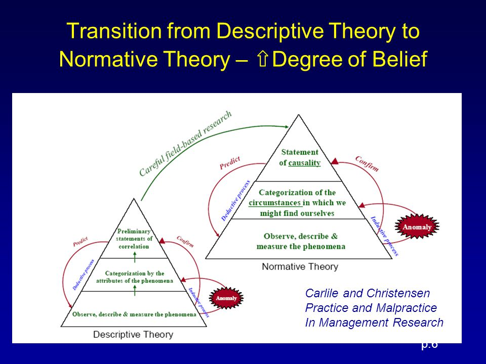 Transition from Descriptive Theory to Normative Theory – ⇧ Degree of Belief p.6 Carlile and Christensen Practice and Malpractice In Management Research