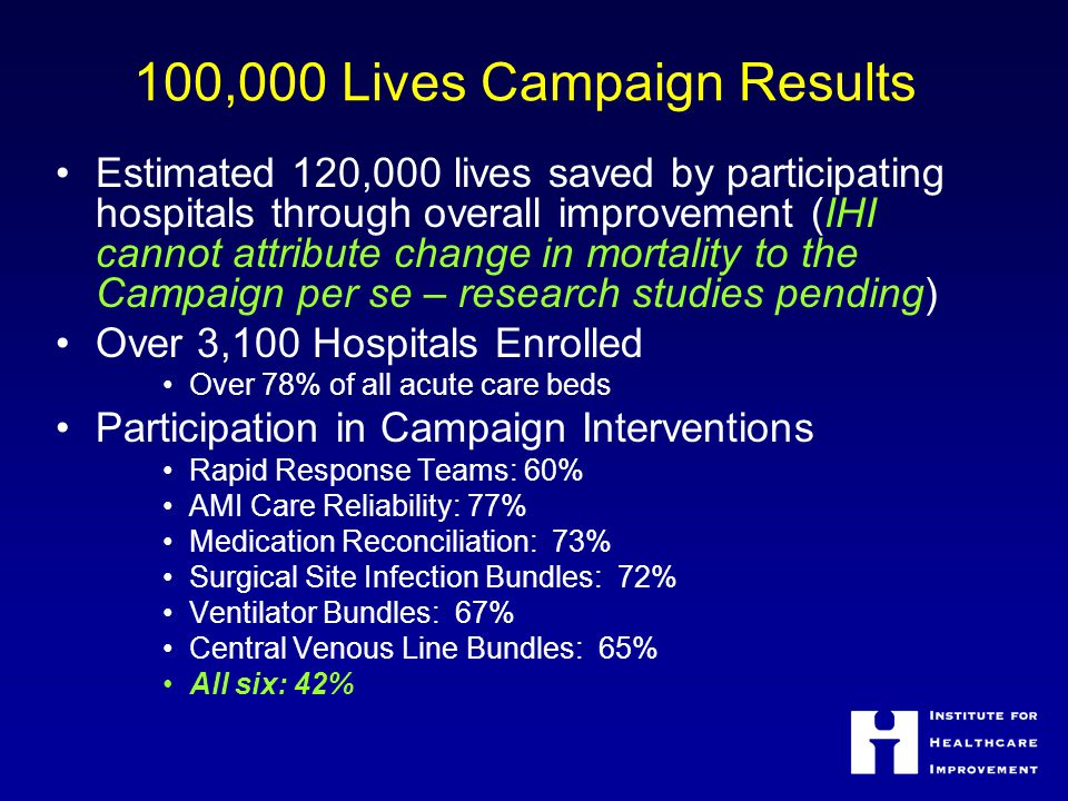 100,000 Lives Campaign Results Estimated 120,000 lives saved by participating hospitals through overall improvement (IHI cannot attribute change in mortality to the Campaign per se – research studies pending) Over 3,100 Hospitals Enrolled Over 78% of all acute care beds Participation in Campaign Interventions Rapid Response Teams: 60% AMI Care Reliability: 77% Medication Reconciliation: 73% Surgical Site Infection Bundles: 72% Ventilator Bundles: 67% Central Venous Line Bundles: 65% All six: 42%