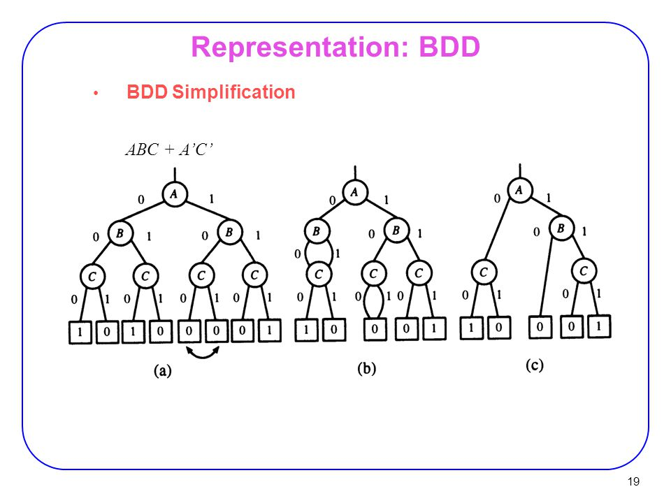 19 BDD Simplification Representation: BDD ABC + A'C'