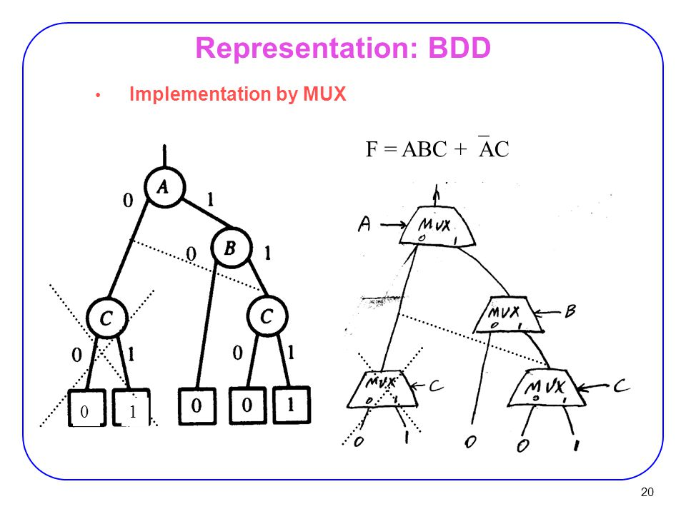 20 Implementation by MUX Representation: BDD F = ABC +  AC 01