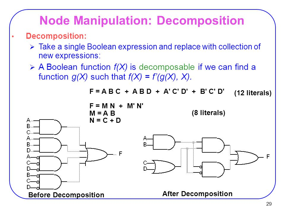 29 Node Manipulation: Decomposition F = A B C + A B D + A C D + B C D F = M N + M N M = A B N = C + D (12 literals) (8 literals) Before Decomposition After Decomposition Decomposition:  Take a single Boolean expression and replace with collection of new expressions:  A Boolean function f(X) is decomposable if we can find a function g(X) such that f(X) = f'(g(X), X).