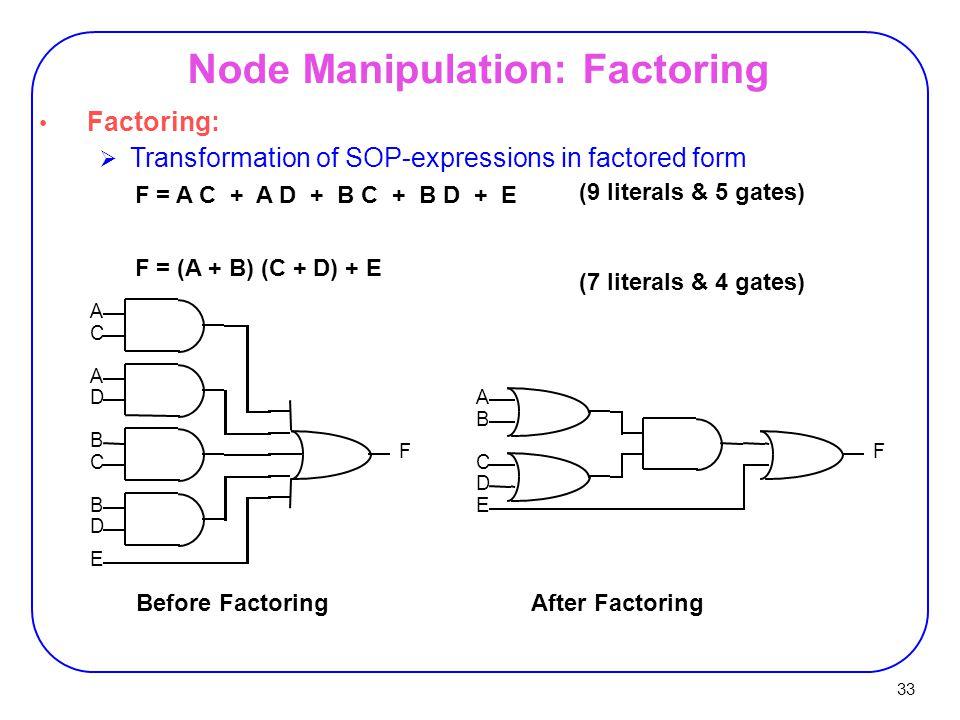 33 Node Manipulation: Factoring Factoring:  Transformation of SOP-expressions in factored form F = A C + A D + B C + B D + E F = (A + B) (C + D) + E (9 literals & 5 gates) (7 literals & 4 gates) Before FactoringAfter Factoring A A A B B B CC C D D D E E FF