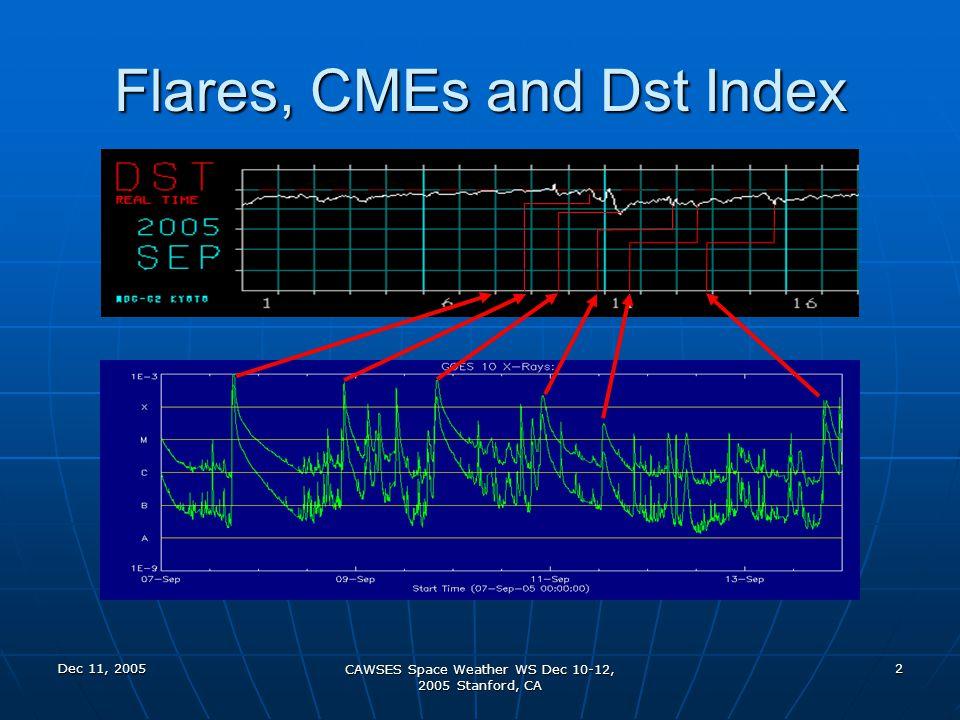 Dec 11, 2005 CAWSES Space Weather WS Dec 10-12, 2005 Stanford, CA 23 1919-2057UT September 13, 2005 X1.5 Flare 192121UT 194130UT
