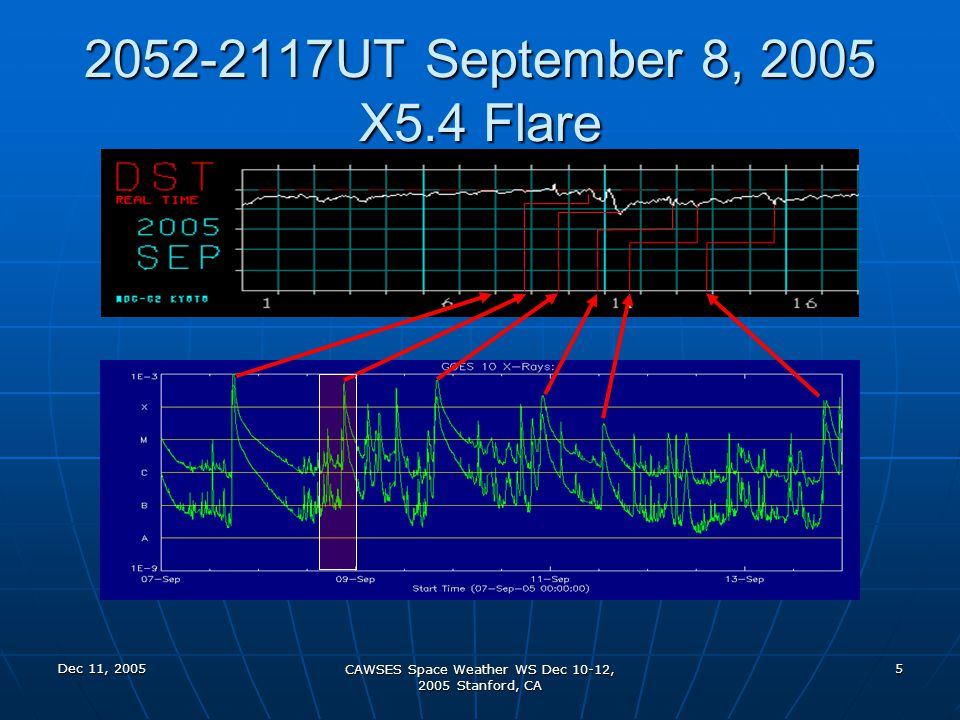 Dec 11, 2005 CAWSES Space Weather WS Dec 10-12, 2005 Stanford, CA 6 2052-2117UT September 8, 2005 X5.4 Flare