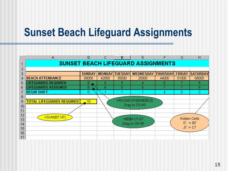 15 Sunset Beach Lifeguard Assignments