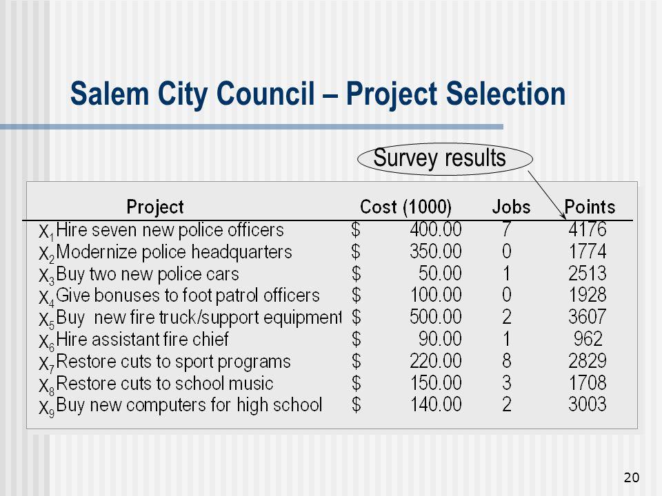 20 Survey results X1X2X3X4X5X6X7X8X9X1X2X3X4X5X6X7X8X9 Salem City Council – Project Selection