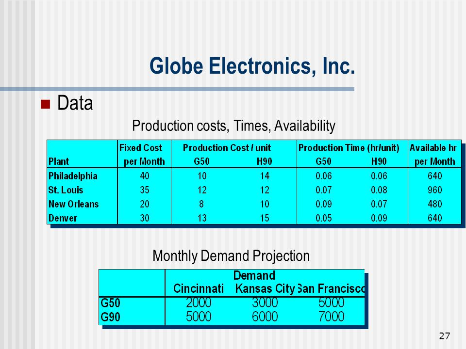 27 Data Production costs, Times, Availability Monthly Demand Projection Globe Electronics, Inc.