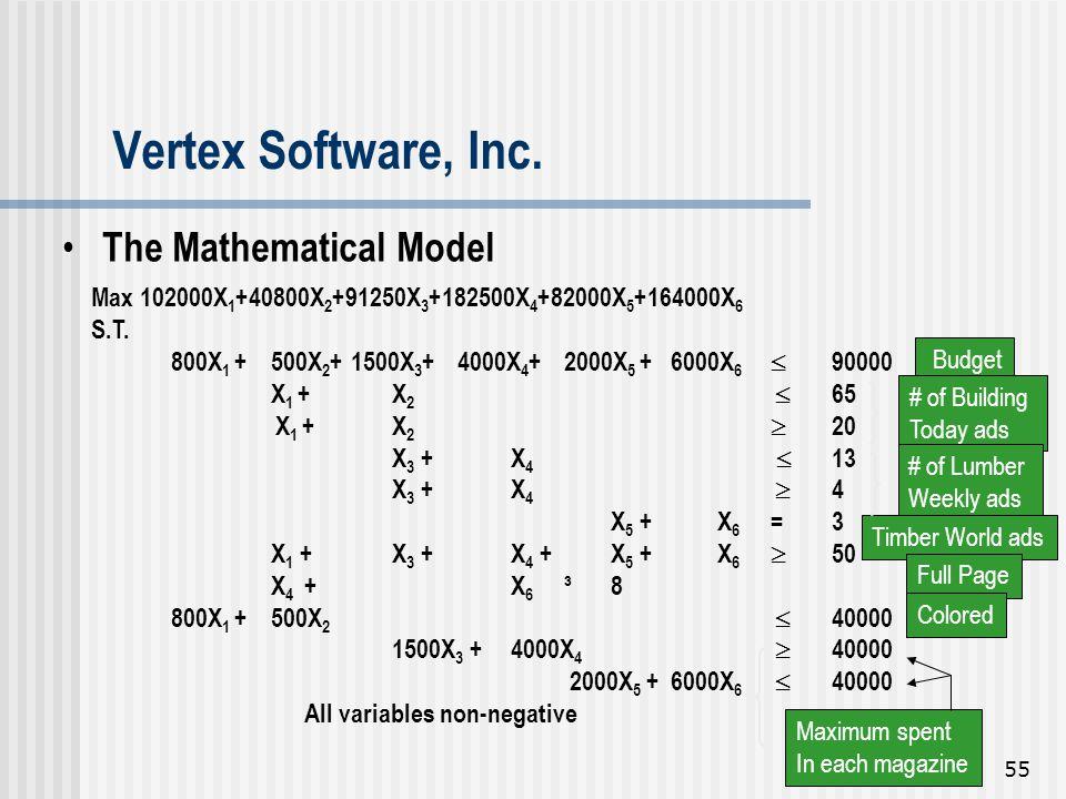 55  Budget The Mathematical Model Max 102000X 1 +40800X 2 +91250X 3 +182500X 4 +82000X 5 +164000X 6 S.T. 800X 1 + 500X 2 + 1500X 3 +4000X 4 +2000X 5