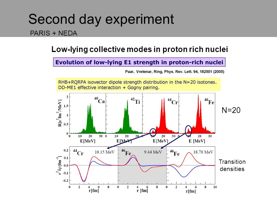 Low-lying collective modes in proton rich nuclei Second day experiment Transition densities PARIS + NEDA N=20