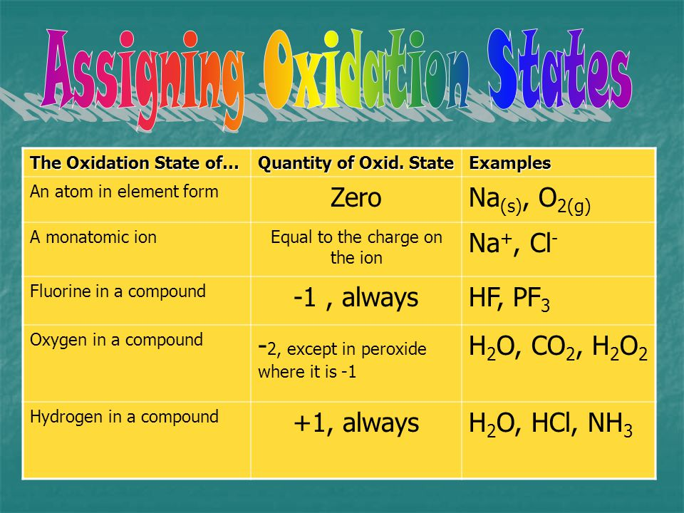 The Oxidation State of… Quantity of Oxid. State Examples An atom in element form ZeroNa (s), O 2(g) A monatomic ionEqual to the charge on the ion Na +